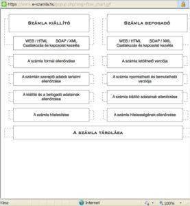 modul_eszamla_folyamatok